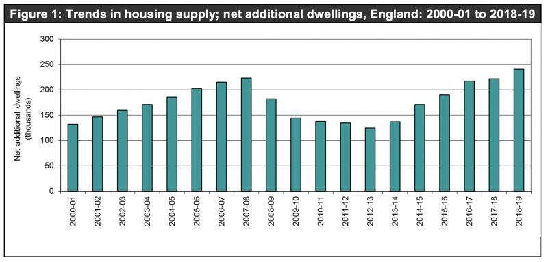 2018-19 housing supply