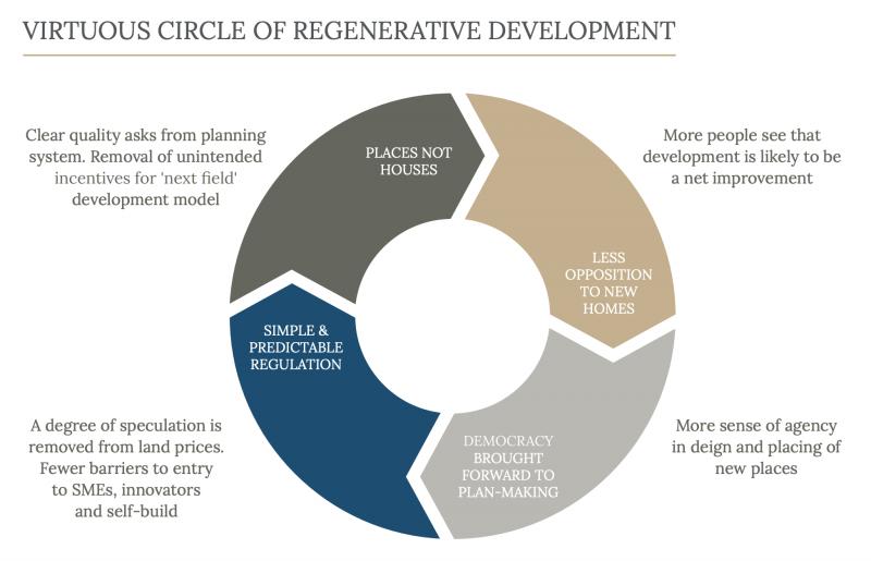 Build Beautiful Report Virtuous Circle