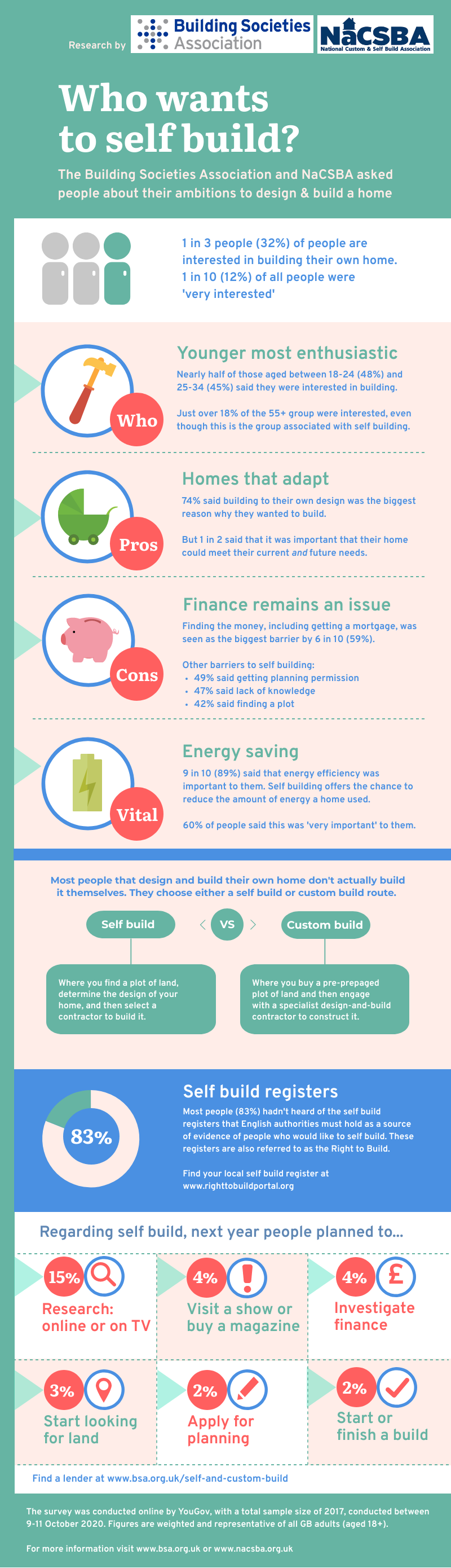 Who wants to Self Build infographic