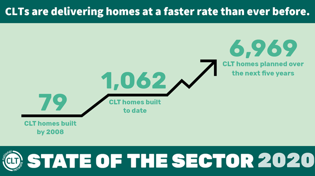 CLT Network growth