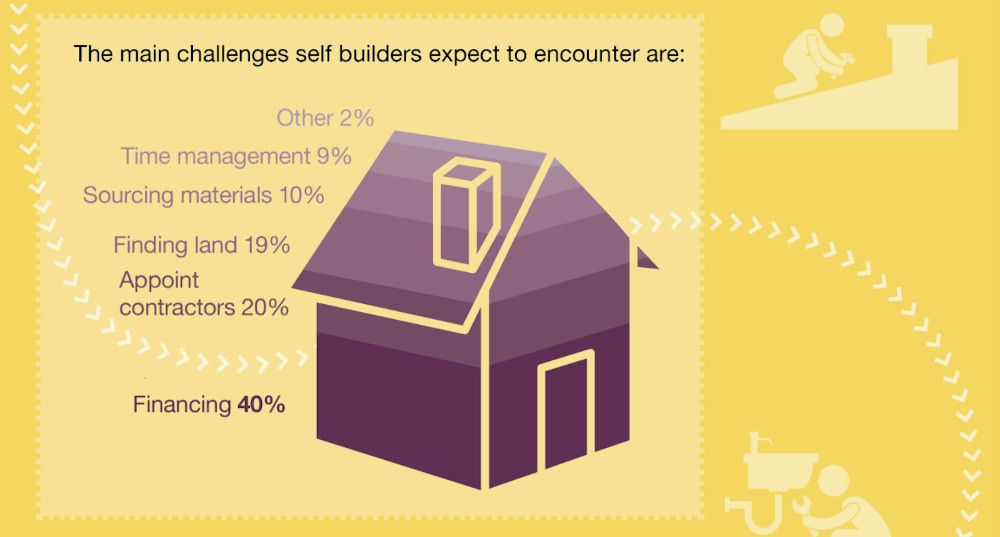 Ipswich Building Society Self Build research