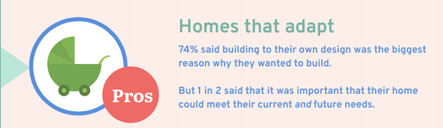 Self build homes fact